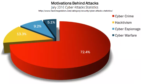 pie chart about motivations behind cyber attacks